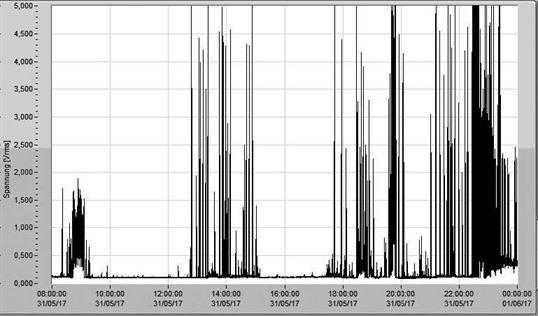 Registro altas frecuencias